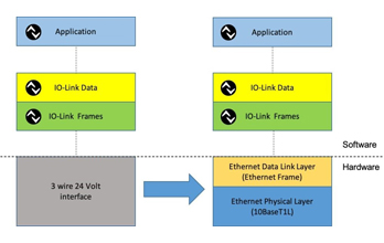 Io-link vs ethernet ou io-link over ethernet?