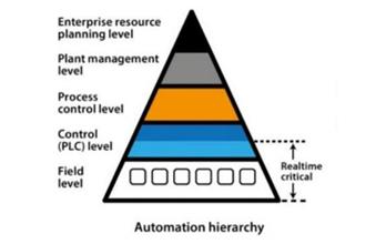 A relevância dos dispositivos sensores e atuadores
