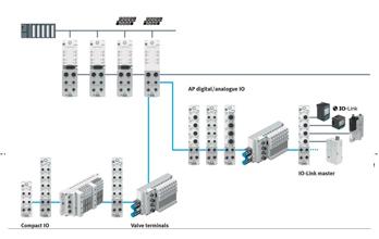 Novas Remotas IP65/67 para máxima conectividade